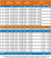 Race Walking Pace Chart Nationwide Childrens Hospital Columbus Marathon Pace Chart