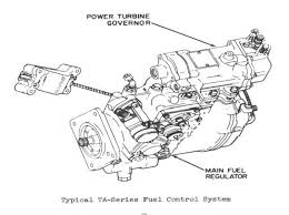 What Makes Up the Lycoming T53 TA-Series Fuel Control System? | UH-1 ...