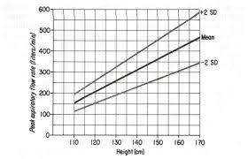 Normal Peak Flow Chart Pediatrics Childrens Peak Flow Chart Diagram Childrens Predicted