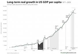 Long Term Real Growth In Us Gdp Per Capita 1871 2009