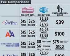 Airline Fee Chart State Of The Airline Industry Chart Compares Airline Service