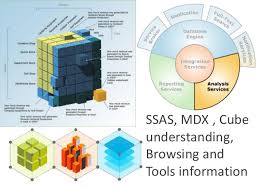 Msas Cubes Ssas Mdx Cube Understanding Browsing And Tools Information