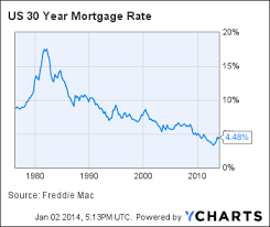 Freddie Mac 30 Year Mortgage Rate Chart Mortgage Rates Rising Freddie Mac Says 30 Year Fixed Up