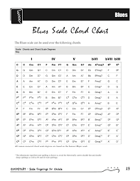 Learning Ukulele With Curt Six Essential Scales Blues