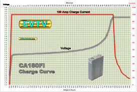 new mean cells evtv motor verks this also carries over to the discharge side but on the very end of discharge we do have the vertical slope if you fully charge the nmc cell