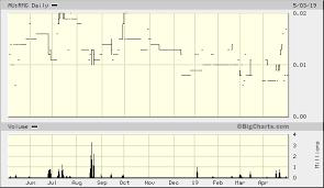 Rmg Ltd Au Rmg Quick Chart Asx Au Rmg Rmg Ltd Stock