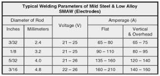 17 Paradigmatic Welding Rod Guide