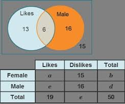 Gender Venn Diagram A Group Of 50 People Were Asked Their Gender And If They