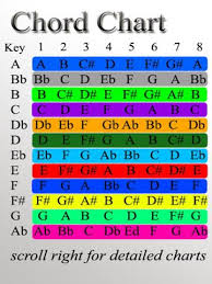 59 Systematic Nashville Number System Chord Chart