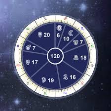 Vimshottari Dasha Vedic Astrology Periods Calculator Free