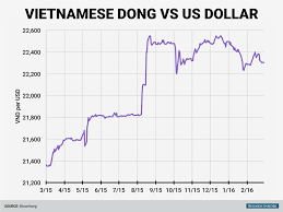 Vnd To Usd Chart Dong Vs Usd Currency Exchange Rates
