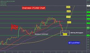 Ltc Eur Chart Ltc Eur Litecoin Euro Price Chart Education Tradingview
