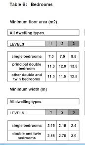 The Minimum Size In Floor Space Of A SINGLE Bedroom Is 7.0 Square Metres Or  75.35 Square Feet And The Room Must Have A Minimum Width Of 2.15 Metres Or  7 ...