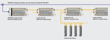 beckhoff new automation technology the esxxxx type ethercat terminals feature a pluggable connection level the es series bus terminals enable the complete wiring to be removed as a plug