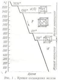 Контрольная работа № Вариант Ответ на вопрос № Решение m Заказы Материаловедение заказ № 18 кривая охлаждения железа jpg