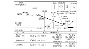 Jeppesen Chart Study Guide Quiz Instrument Approach Plate Challenge Air Facts Journal