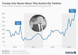 Trump Chart Chart Trump Has Never Been This Active On Twitter Statista