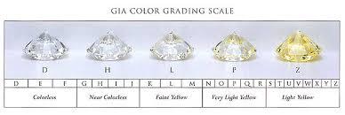 Diamond Color Pricescope