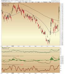 Reuters Gold Chart The Thomson Reuters Corecommodity Crb Index Crb Archives