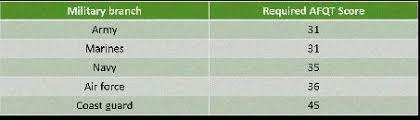 Army Afqt Score Chart Asvab Score Chart Navy