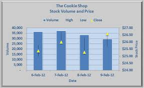 Create A Stock Market Chart In Excel Stock Market Chart