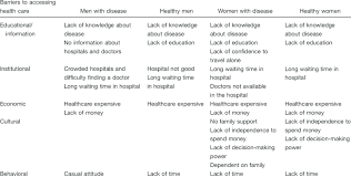 Health Chart For Men Framework Chart Of Barriers To Accessing Health Care