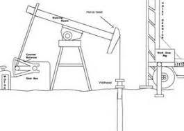 similiar oilfield pump jack diagram keywords alfa showing > oil pump jack diagram