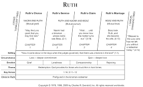 Chronicles Genealogy Chart Book Of Ruth Overview Insight For Living Ministries