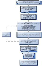 Caltrans Org Chart Risk Management Process Flow Diagram Caltrans 2007 Risk