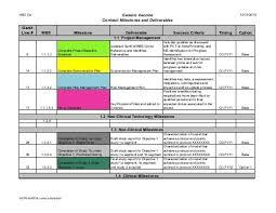 Contract Milestone Deliverables Chart