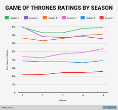 Game Of Thrones Season 6 Ratings Business Insider