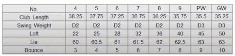 Mizuno Mx 23 Lofts Chart Mizuno Jpx Ez Forged And Jpx Ez Irons What You Need To Know