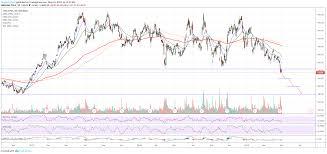 Tradingview Options Chart Tsla Tesla Coming Back Down To Earth 20m Bearish Options