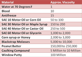 Oil Viscosity Chart Fahrenheit Changing To Low Viscosity Oil Can Save Fleets Up To 5 In