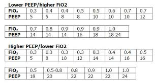 Cpap Fio2 Chart Oxygen Delivery Devices