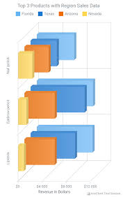3d Charts In Html5 Anychart Anychart Android Download