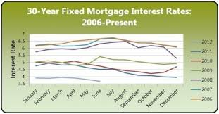 Mortgage Interest Rates Trend Chart Fixed Mortgage Fixed Mortgage Interest Rates
