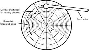 Circular Chart Paper Chart Recorder An Overview Sciencedirect Topics
