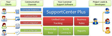 support center customer support software for educational institutions