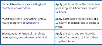 Buprenorphine Conversion Chart Scottish Palliative Care Guidelines Buprenorphine Patches