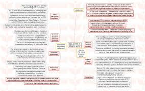 insights mindmaps medical stents implants and ban on fdi in insights mindmaps medical stents implants and ban on fdi in tobacco sector insights