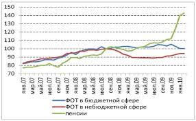 Реферат Доходы населения уровень динамика регулирование Динамика основных компонент доходов населения