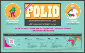 polio essay gpei global polio eradication initiative essay for  best images about polio eradication health in 17 best images about polio eradication health in and