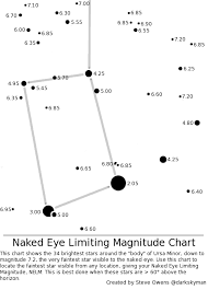 Naked Eye Limiting Magnitude Redux Dark Sky Diary