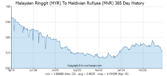 Gold Price Malaysia Chart Exchange Rates Of Malaysian Ringgit Vs Maldivian Rufiyaa
