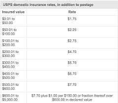 Usps Insurance Chart Diva Boutique