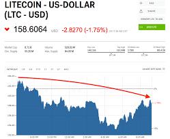 Litecoin Chart Real Time Ltc Usd Chart Litecoin United States Dollar