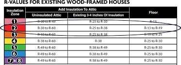 fiberglass insulation r value chart