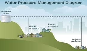 Water pressure in Calgary - The City of Calgary