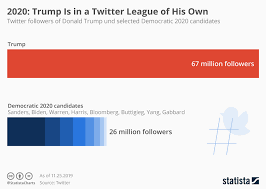 Donald Trump Twitter Followers Chart Chart 2020 Trump Is In A Twitter League Of His Own Statista